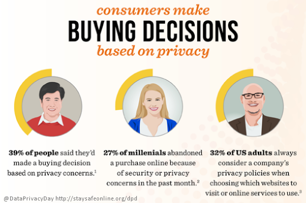 Consumers_Make_Buying_Decisions_Based_On_Privacy