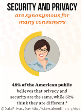Security_and_Privacy_Are_Synonymous_To_Consumers